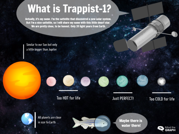 7 New Planets Found By Nasa Trappist 1 Mind The Graph