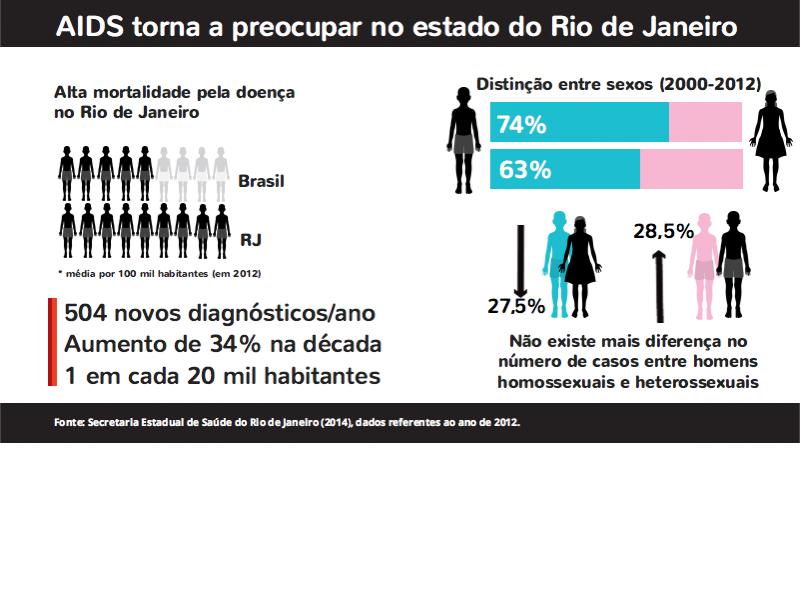 AIDS Rio de Janeiro
