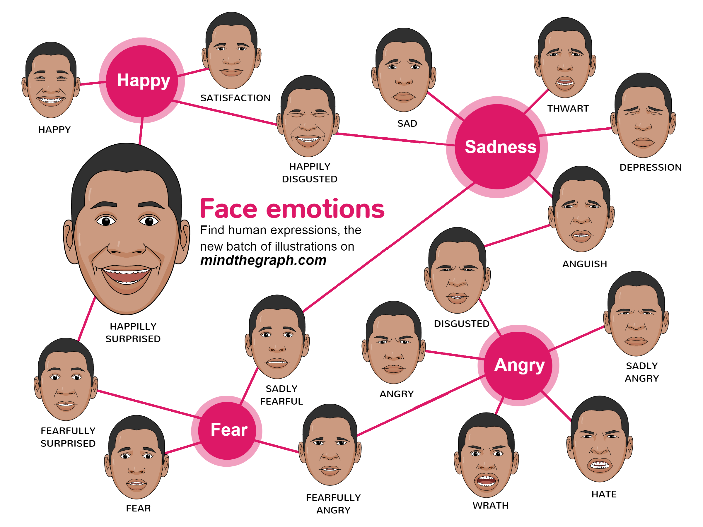 Human faces with emotions and expressions